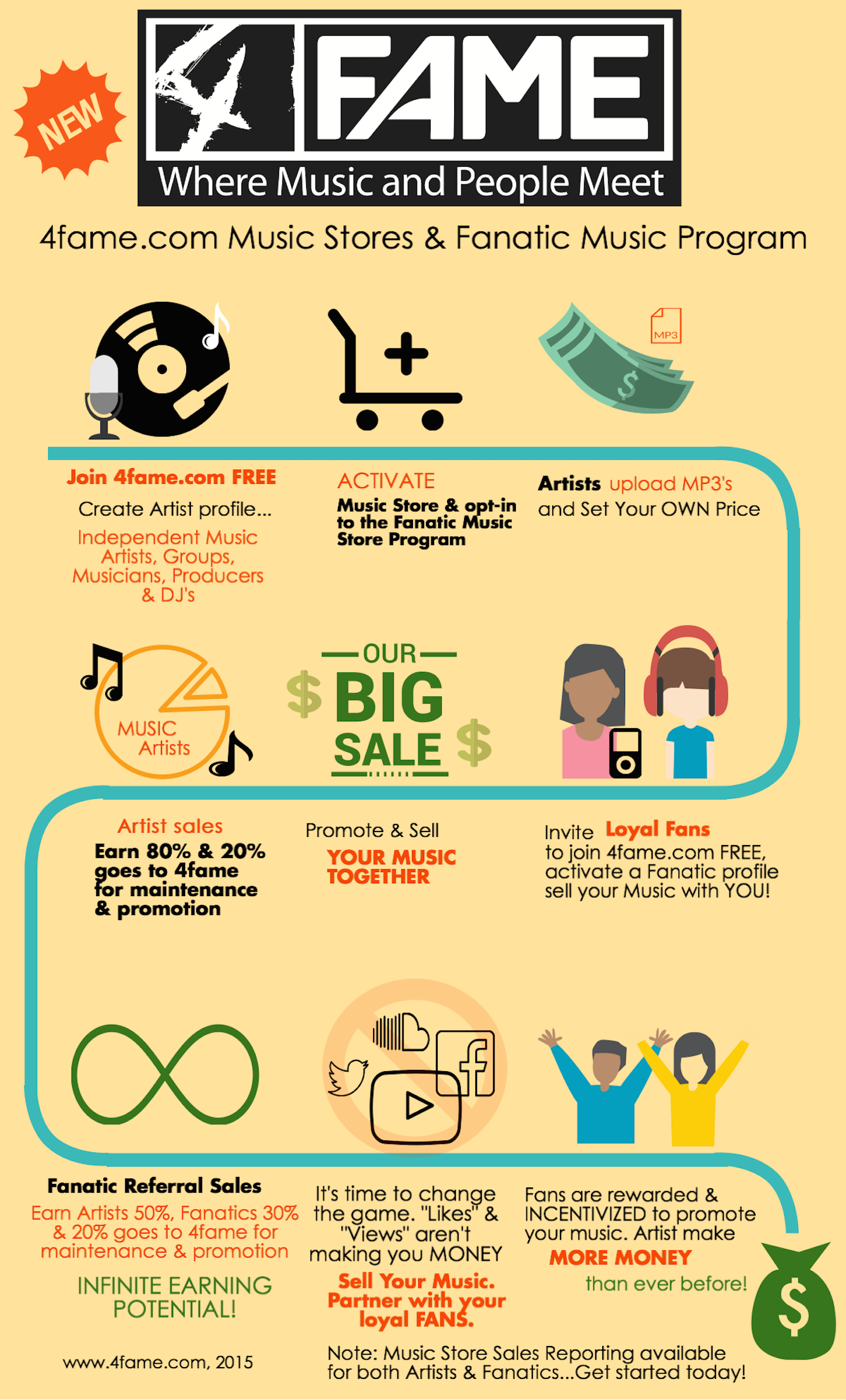 4fame.com Music Stores and Fanatic Music Program infographic